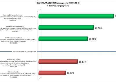 Plan_Accesibilidad_Edificios_BarrioCentro