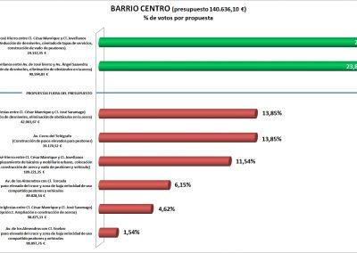 Plan_Accesibilidad_Viales_BarrioCentro