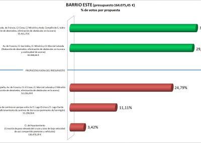 Plan_Accesibilidad_Viales_BarrioEste